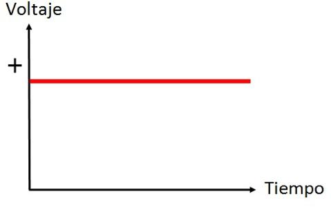 La corriente continua / CC vs CA