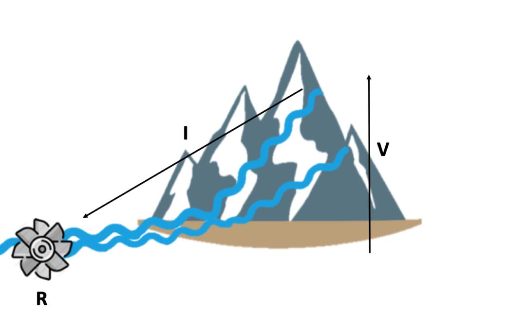 Unidades de medida básicos