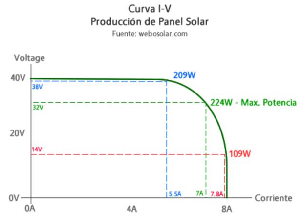 mppt inversor solar