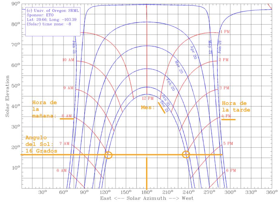 calcular-sombra-paneles-solares