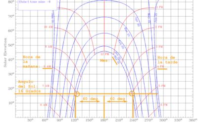 ¿Cómo calcular el sombreado para paneles solares?