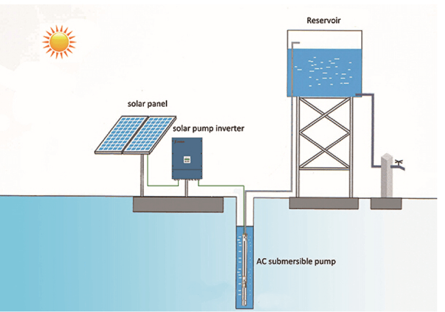 Sistemas solares para bombas de agua